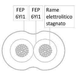 Cavo multipolare flessibile con isolamento e guaina in FEP
